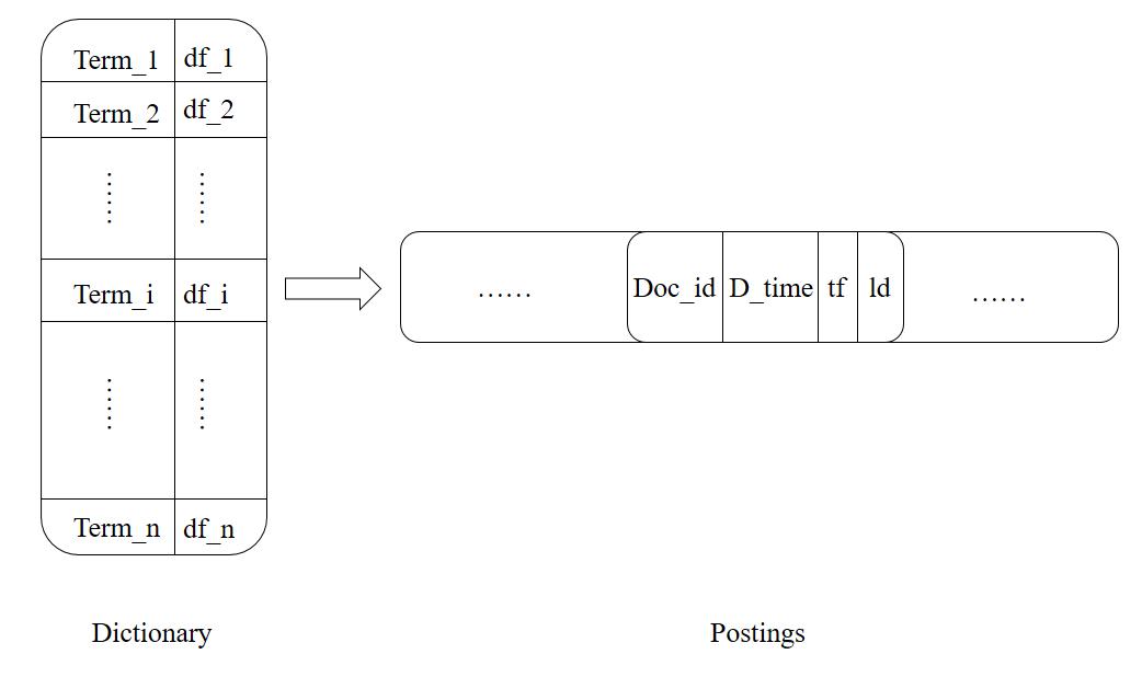 图2. 倒排索引结构图